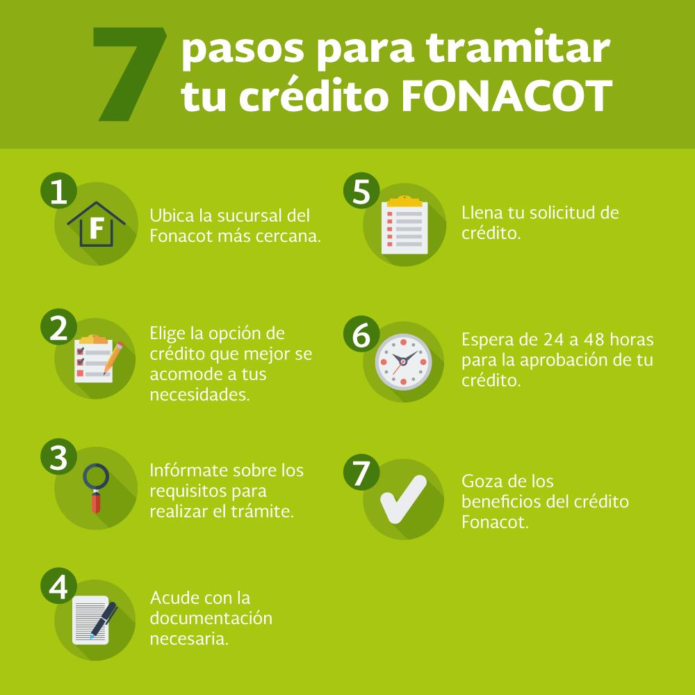 Tramitar crédito en Fonacot